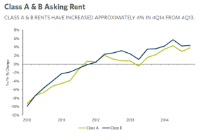 Class A rent increases