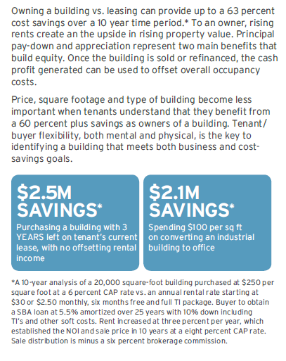 Purchase office building benefit