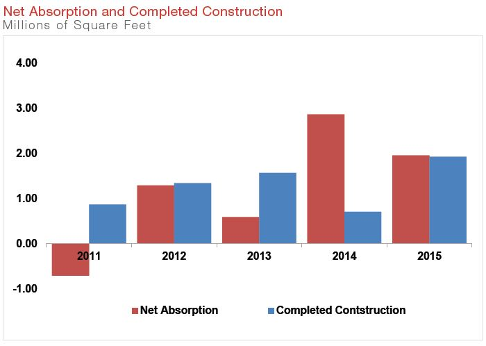 Net Absorption and Completed Construction