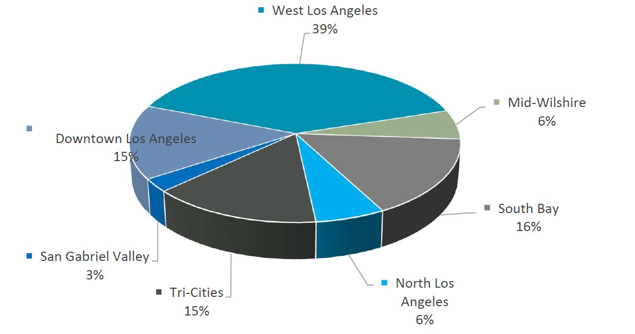 Los Angeles Commercial Office Sublease Percentage of Vacancy by City