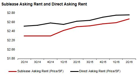 Los Angeles Asking Office Rent and Direct Asking Rent