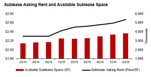 Los Angeles Sublease Rent and Available Sublease Space