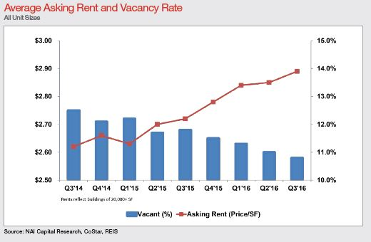 3q-asking-office-rents