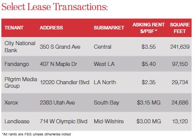 4Q Select Lease Transactions