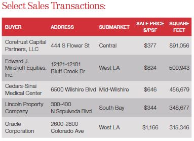 4Q Select Sale Transactions
