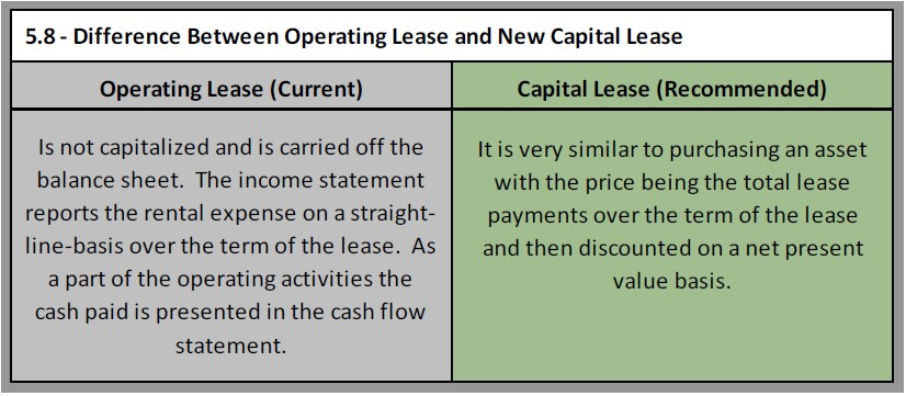 Operating Lease vs Capital Lease