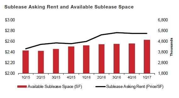 Sublease market