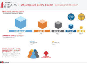 Office space is getting smaller